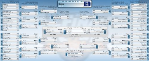 What is march madness bracket